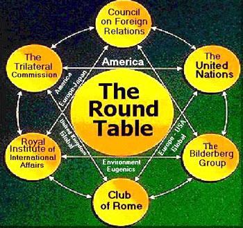 Les plus influents cercles mondialistes